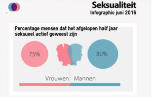 Seksualiteitboven